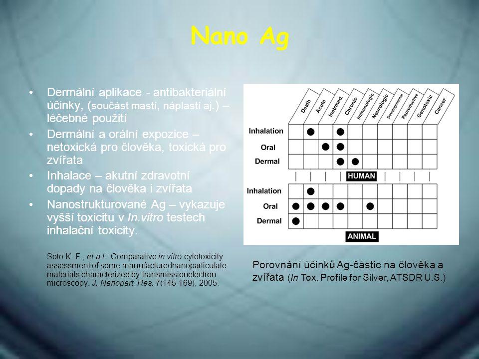 Nano Ag Dermální aplikace - antibakteriální účinky, (součást mastí, náplastí aj.) – léčebné použití.