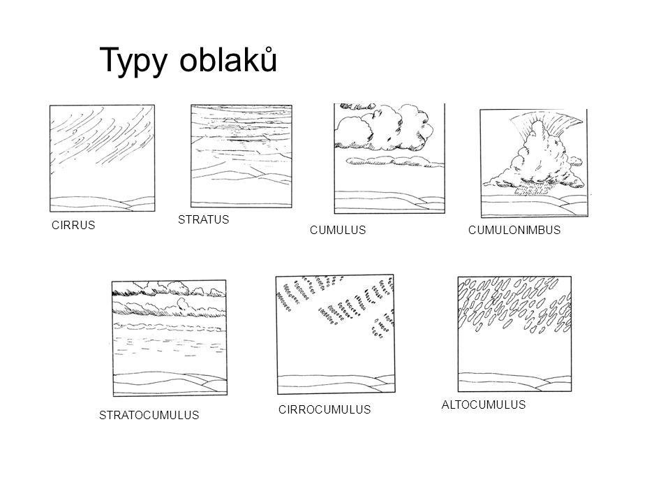 Typy oblaků STRATUS CIRRUS CUMULUS CUMULONIMBUS ALTOCUMULUS