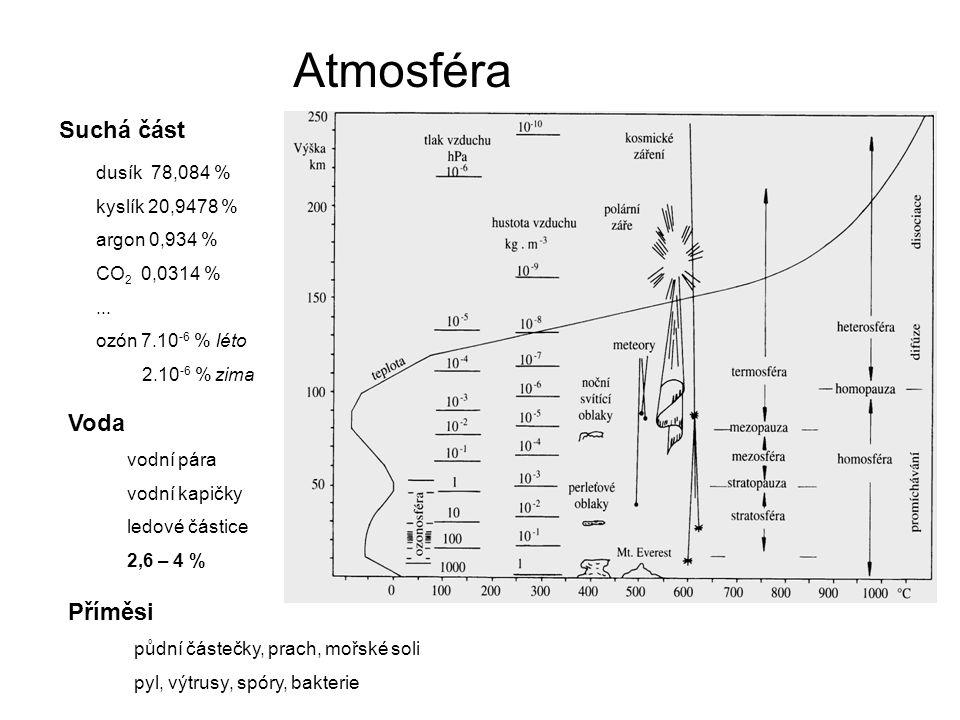 Atmosféra Suchá část Voda Příměsi dusík 78,084 % kyslík 20,9478 %