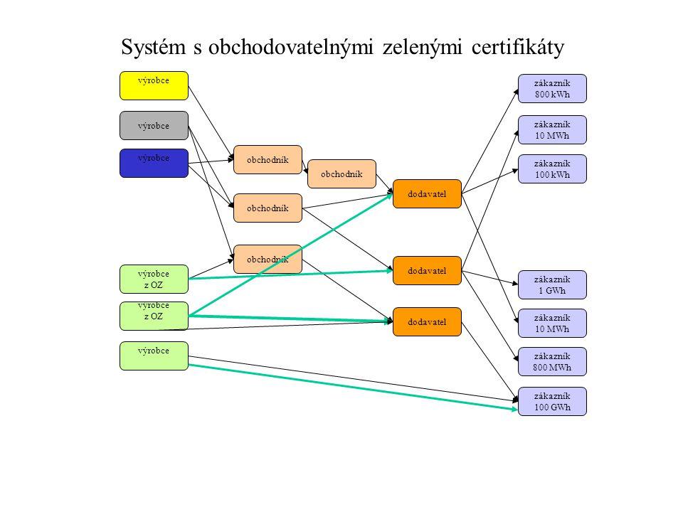 Systém s obchodovatelnými zelenými certifikáty