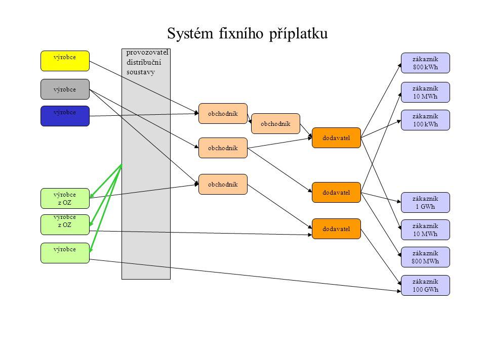 Systém fixního příplatku