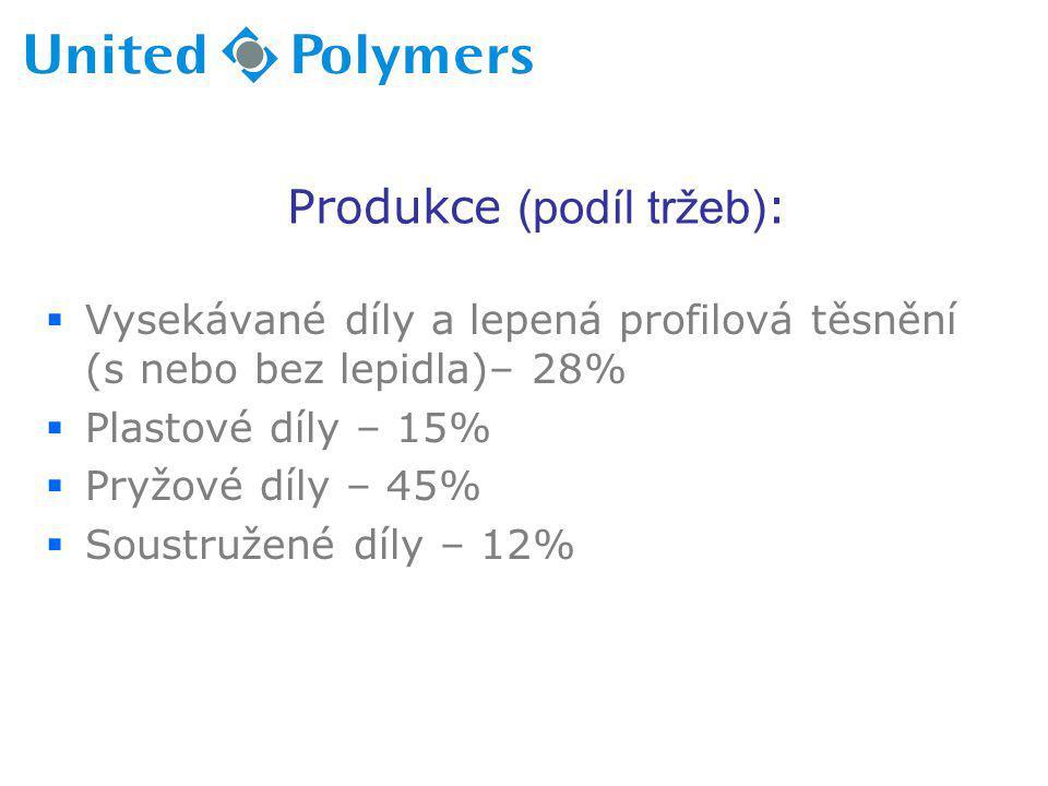 Produkce (podíl tržeb):