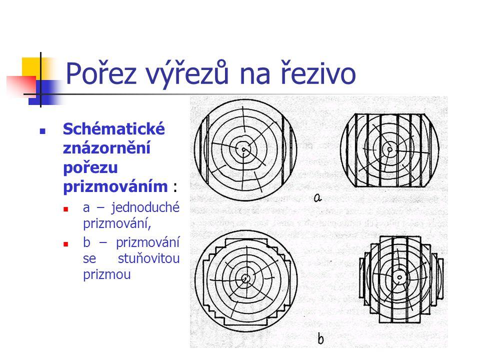 Pořez výřezů na řezivo Schématické znázornění pořezu prizmováním :