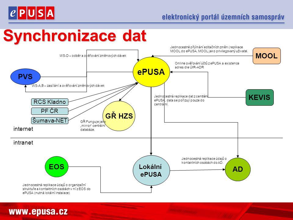 Synchronizace dat ePUSA MOOL PVS KEVIS GŘ HZS EOS AD Lokální ePUSA
