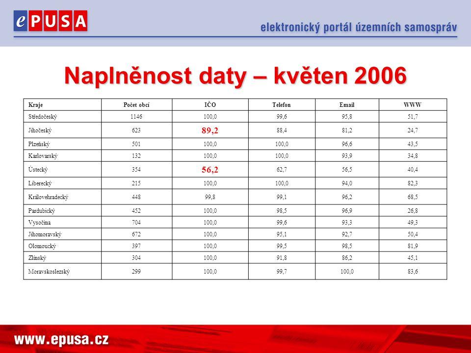 Naplněnost daty – květen 2006