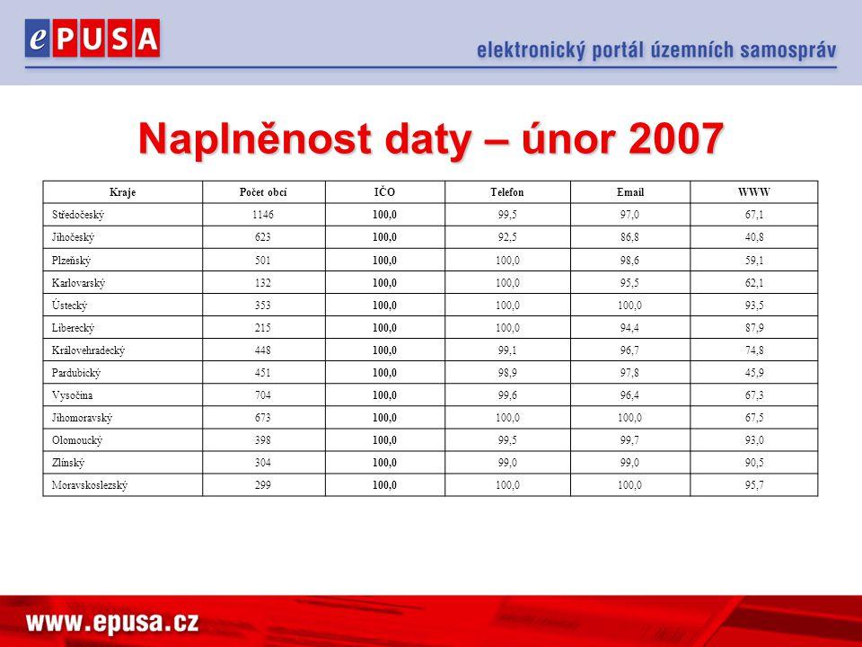 Naplněnost daty – únor 2007 Kraje Počet obcí IČO Telefon Email WWW