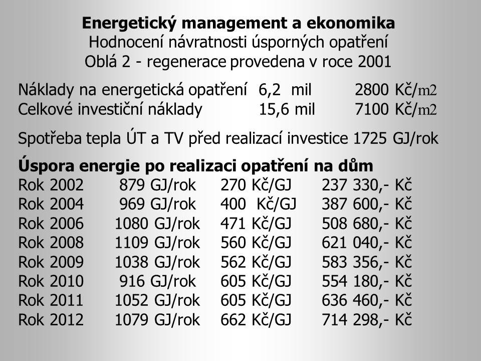Energetický management a ekonomika