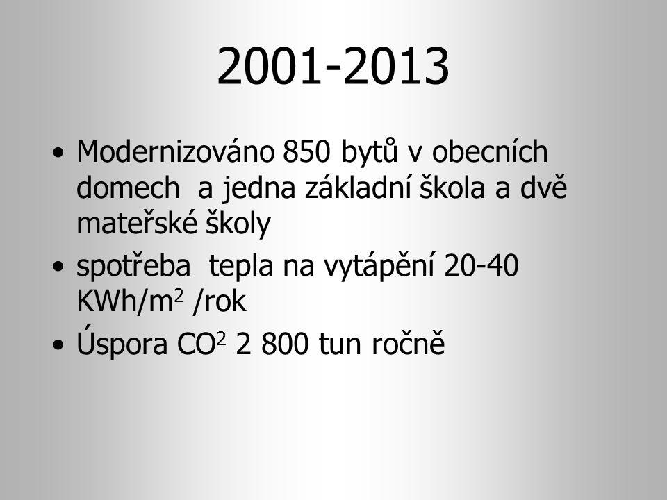 2001-2013 Modernizováno 850 bytů v obecních domech a jedna základní škola a dvě mateřské školy. spotřeba tepla na vytápění 20-40 KWh/m2 /rok.