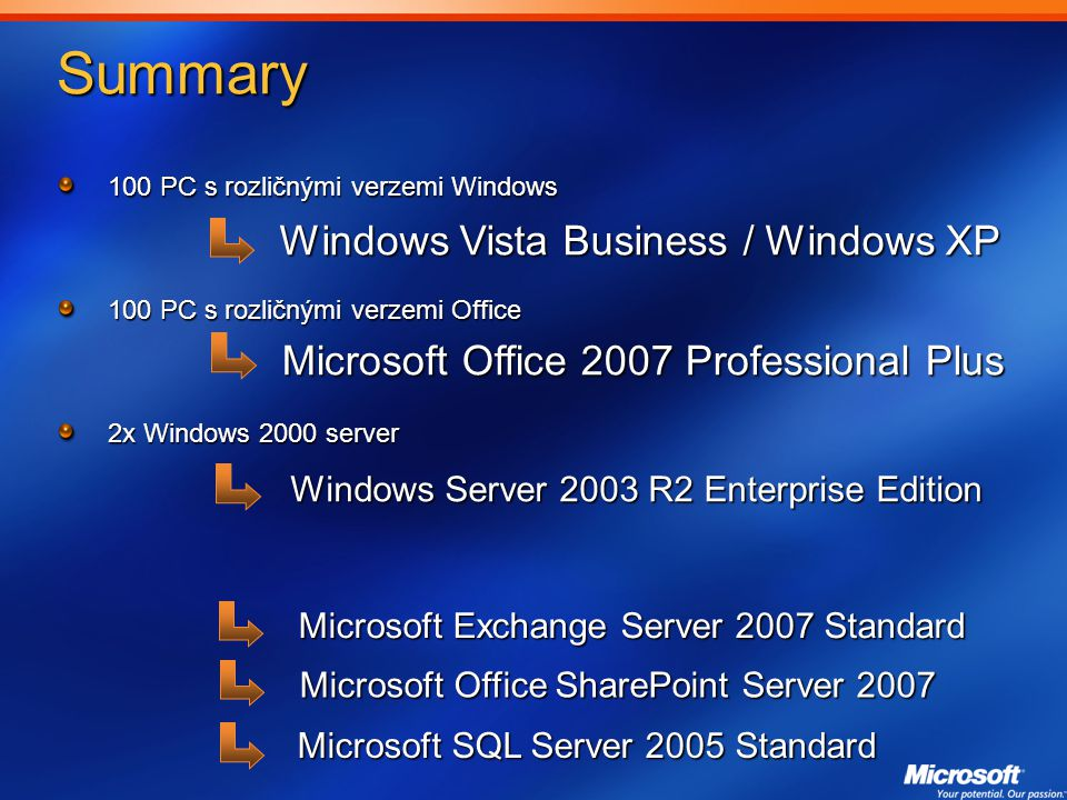 Summary Windows Vista Business / Windows XP