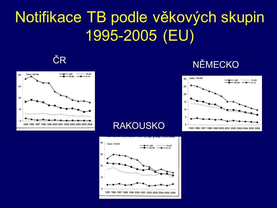 Notifikace TB podle věkových skupin 1995-2005 (EU)