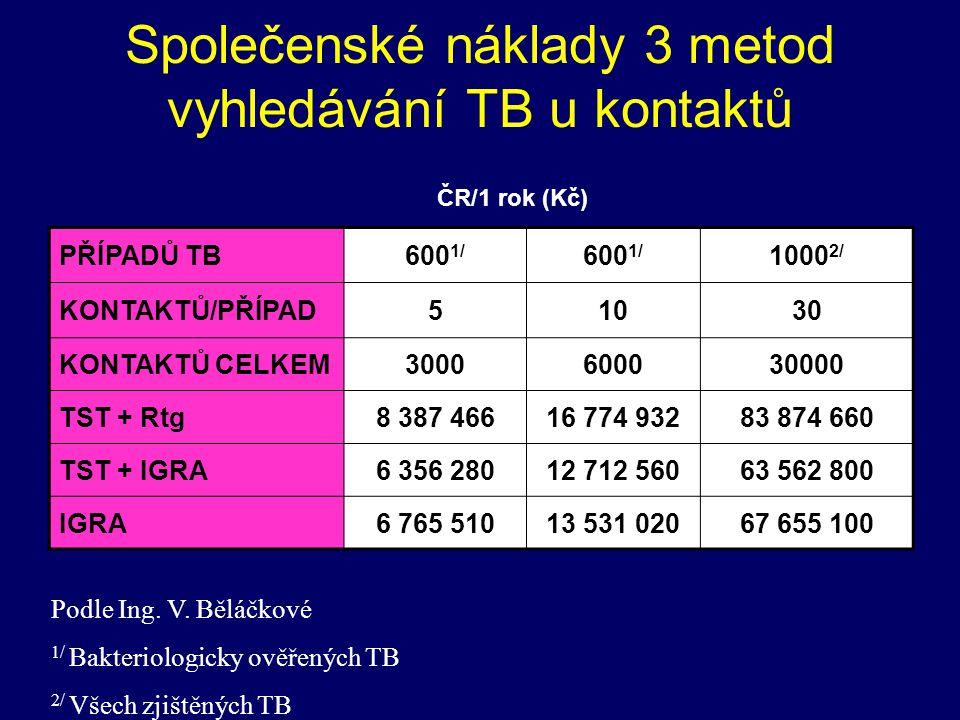 Společenské náklady 3 metod vyhledávání TB u kontaktů