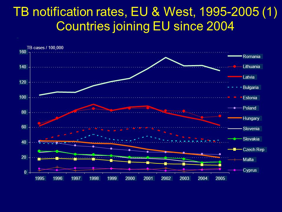 TB notification rates, EU & West, 1995-2005 (1) Countries joining EU since 2004