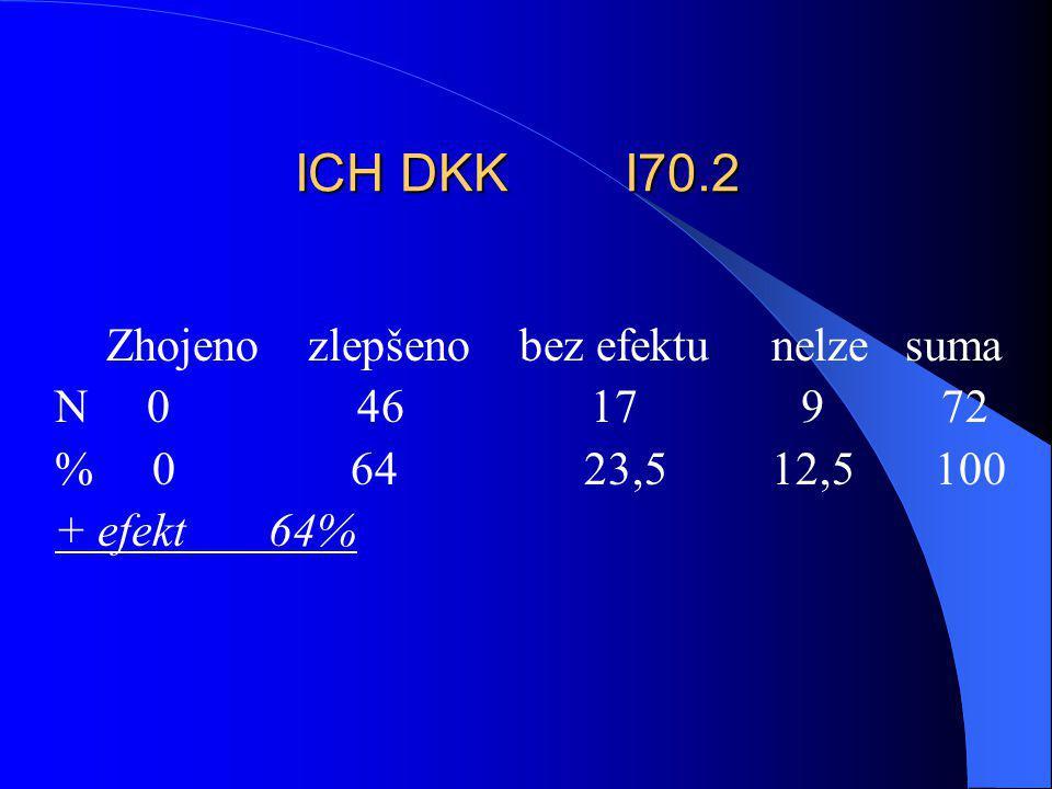 ICH DKK I70.2 Zhojeno zlepšeno bez efektu nelze suma. N 0 46 17 9 72.