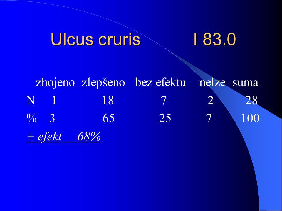 Ulcus cruris I 83.0 zhojeno zlepšeno bez efektu nelze suma