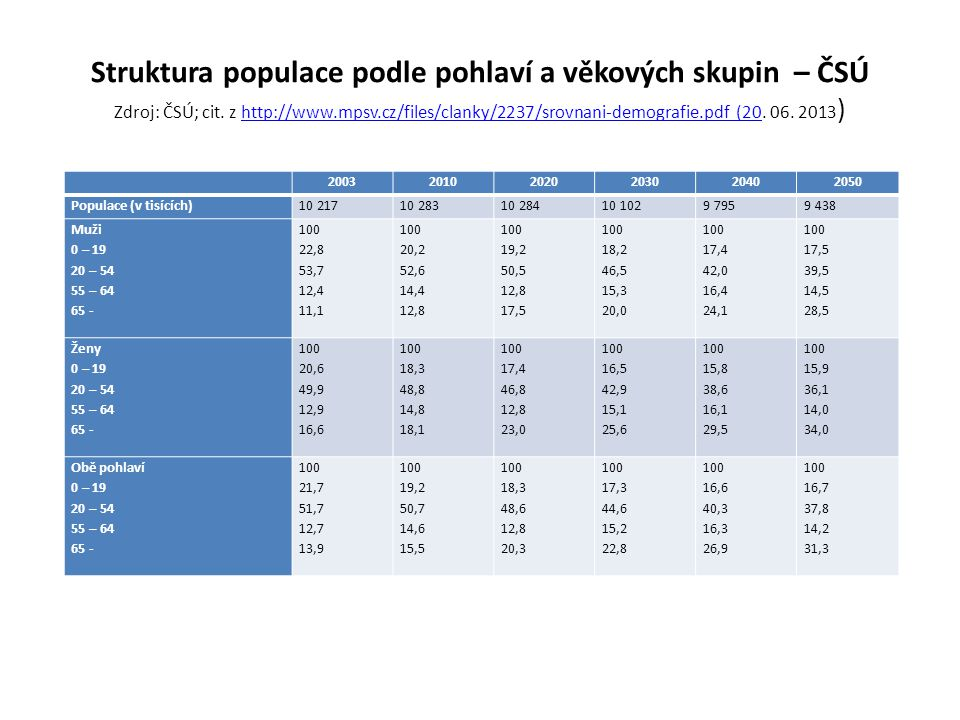 Struktura populace podle pohlaví a věkových skupin – ČSÚ Zdroj: ČSÚ; cit. z http://www.mpsv.cz/files/clanky/2237/srovnani-demografie.pdf (20. 06. 2013)