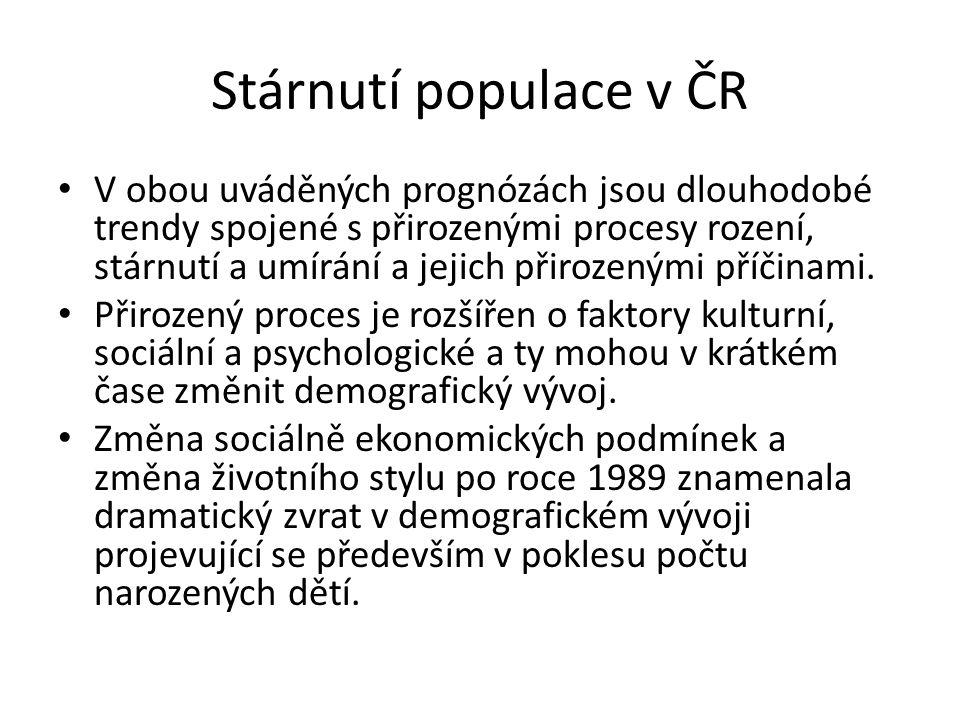 Stárnutí populace v ČR