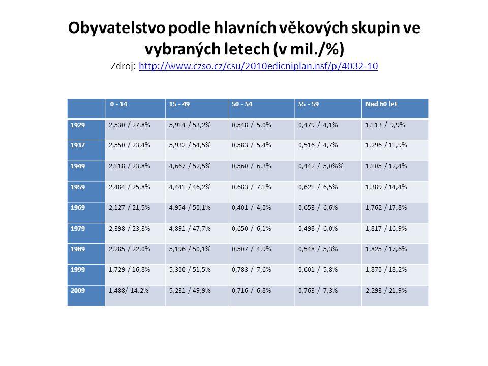 Obyvatelstvo podle hlavních věkových skupin ve vybraných letech (v mil