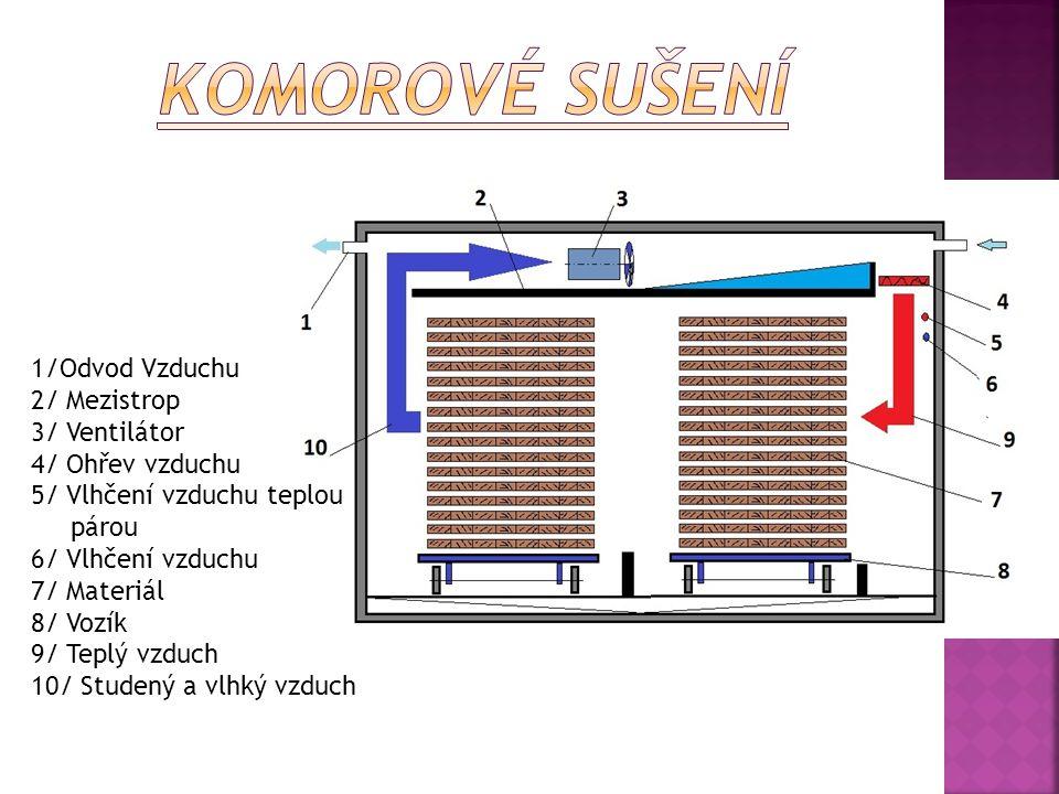 Komorové sušení 1/Odvod Vzduchu 2/ Mezistrop 3/ Ventilátor