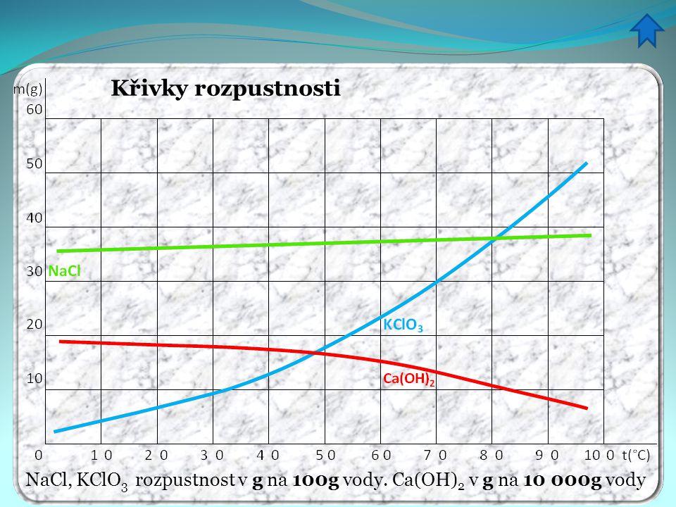 Křivky rozpustnosti NaCl, KClO3 rozpustnost v g na 100g vody. Ca(OH)2 v g na 10 000g vody