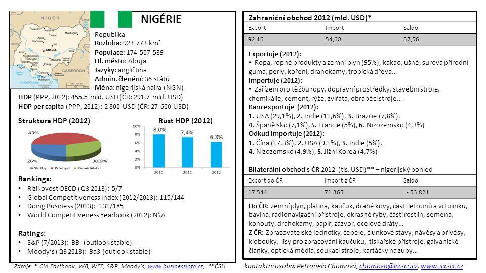 NIGÉRIE Zahraniční obchod 2012 (mld. USD)*
