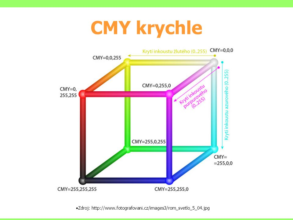 CMY krychle Zdroj: http://www.fotografovani.cz/images3/rom_svetlo_5_04.jpg