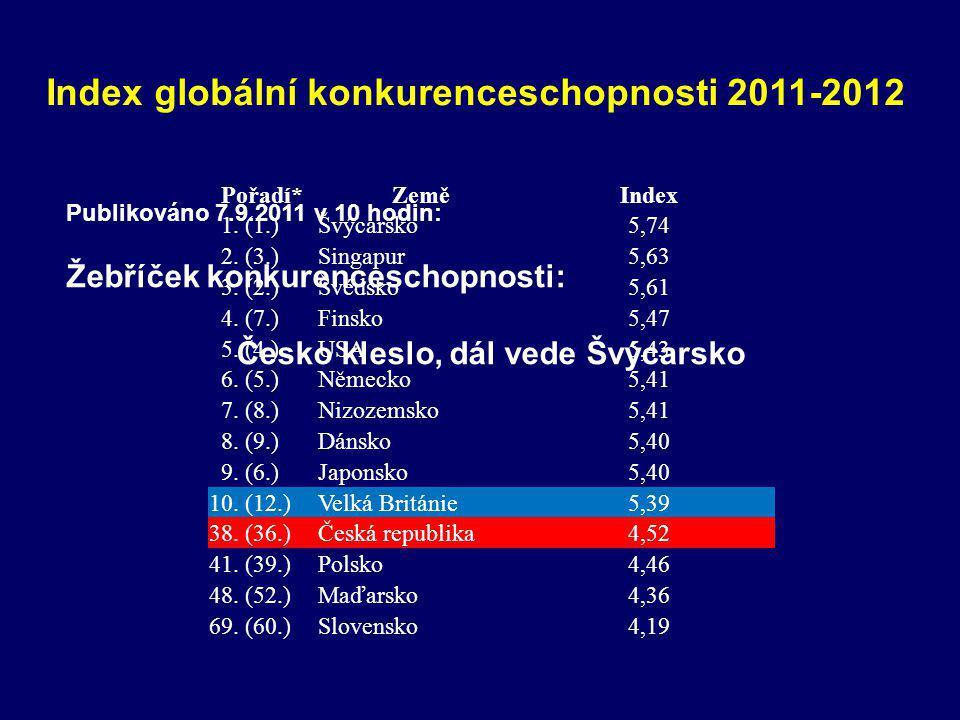 Index globální konkurenceschopnosti 2011-2012
