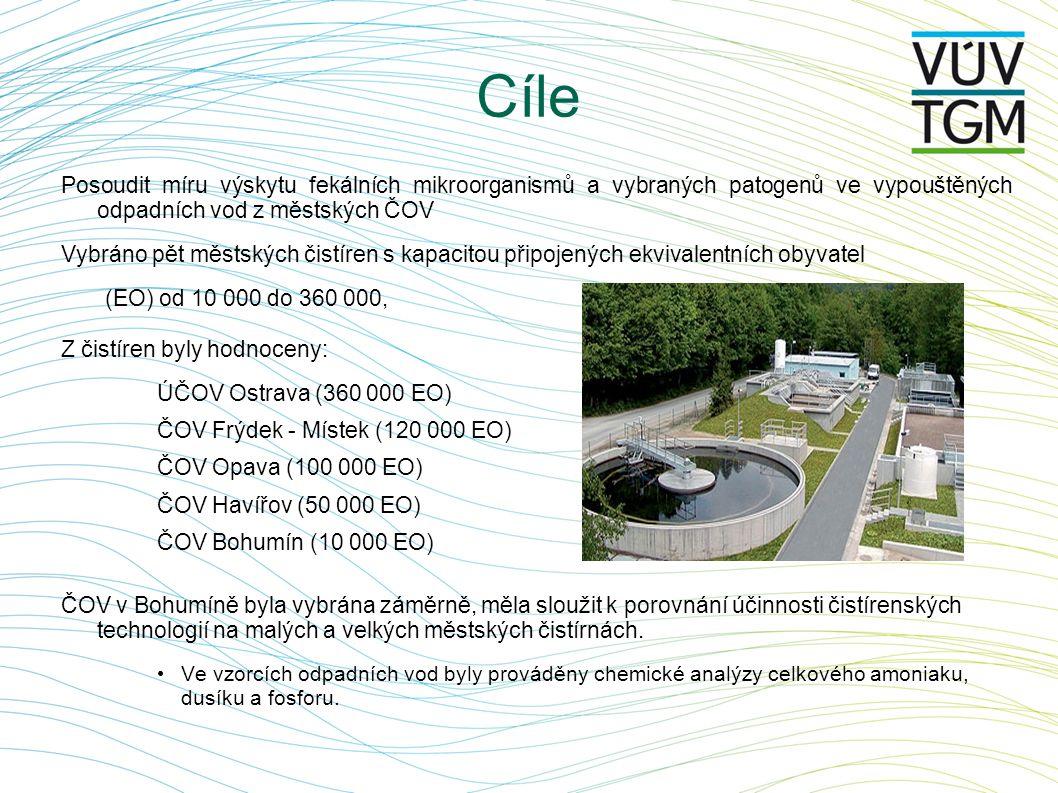 Cíle Posoudit míru výskytu fekálních mikroorganismů a vybraných patogenů ve vypouštěných odpadních vod z městských ČOV.