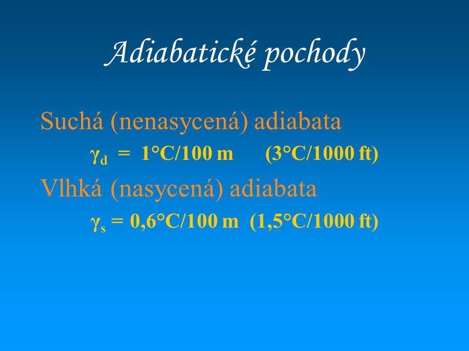 Adiabatické pochody Suchá (nenasycená) adiabata