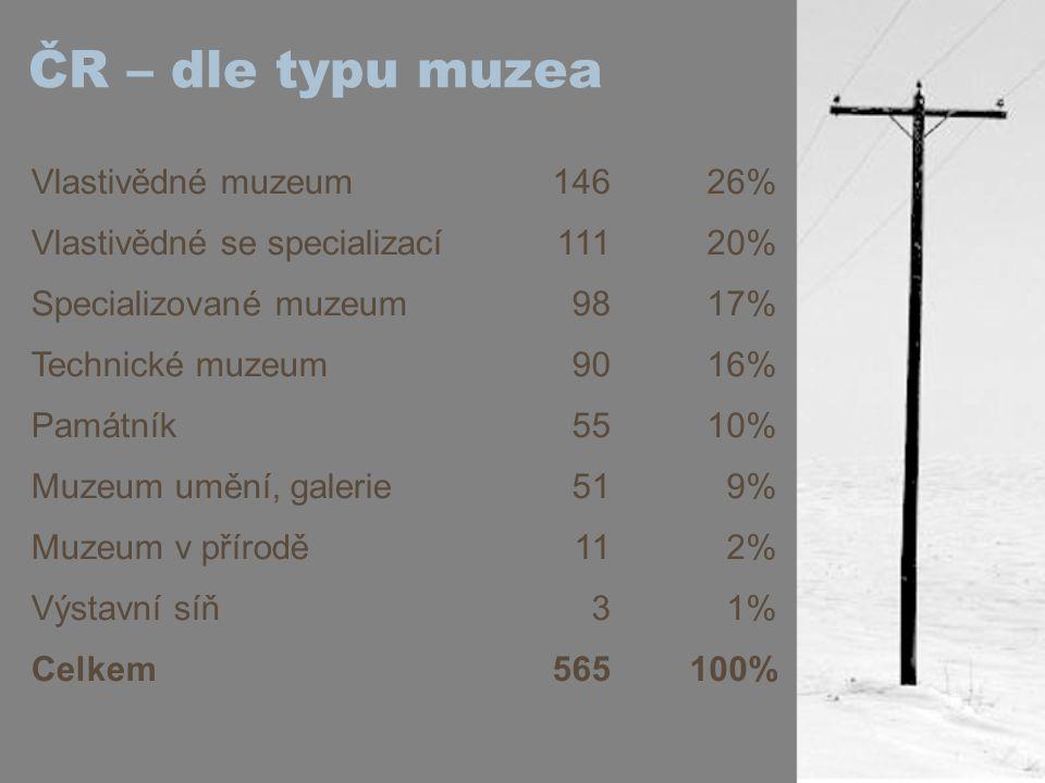 ČR – dle typu muzea Vlastivědné muzeum 146 26%