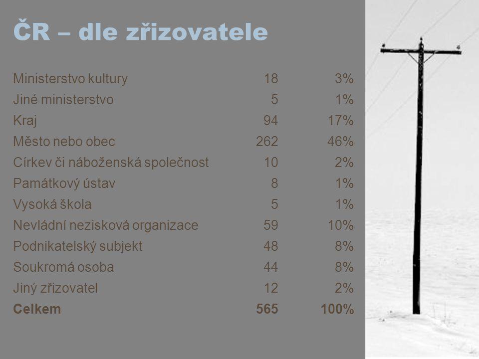 ČR – dle zřizovatele Ministerstvo kultury 18 3% Jiné ministerstvo 5 1%