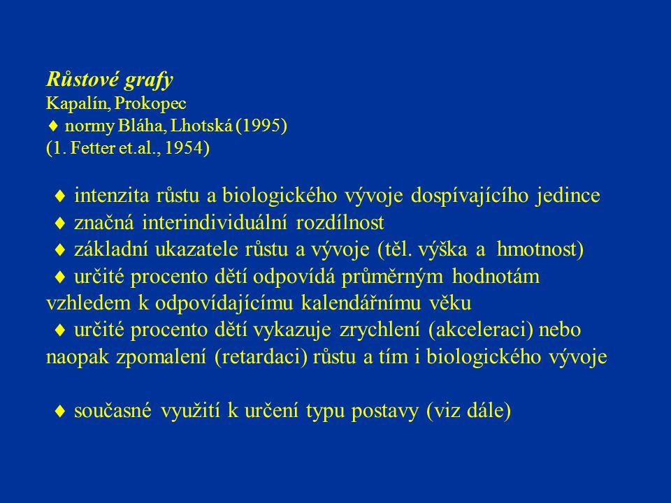 Růstové grafy Kapalín, Prokopec  normy Bláha, Lhotská (1995) (1