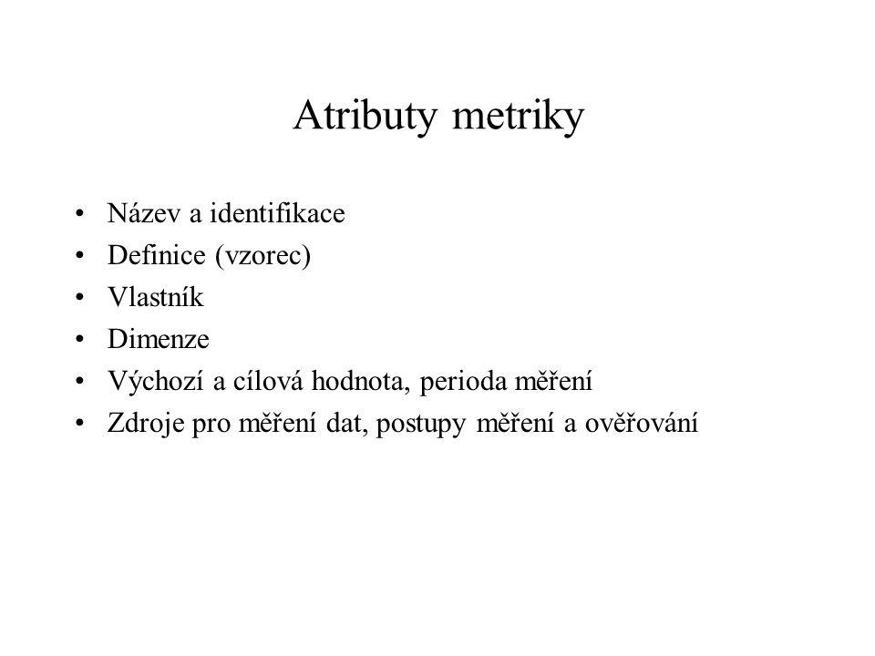 Atributy metriky Název a identifikace Definice (vzorec) Vlastník