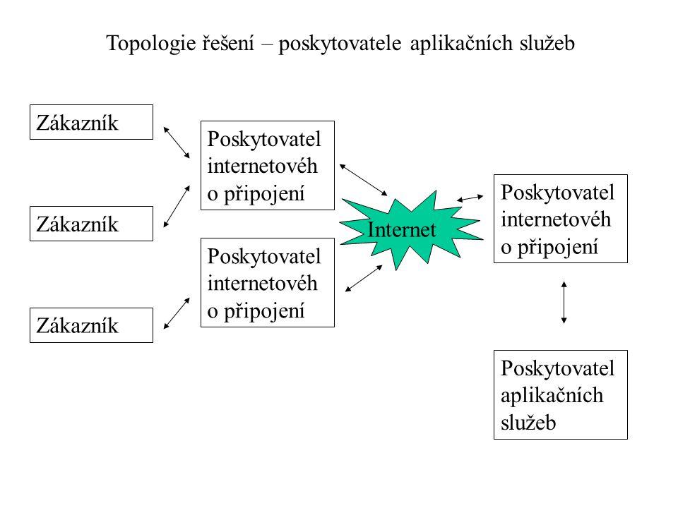 Topologie řešení – poskytovatele aplikačních služeb