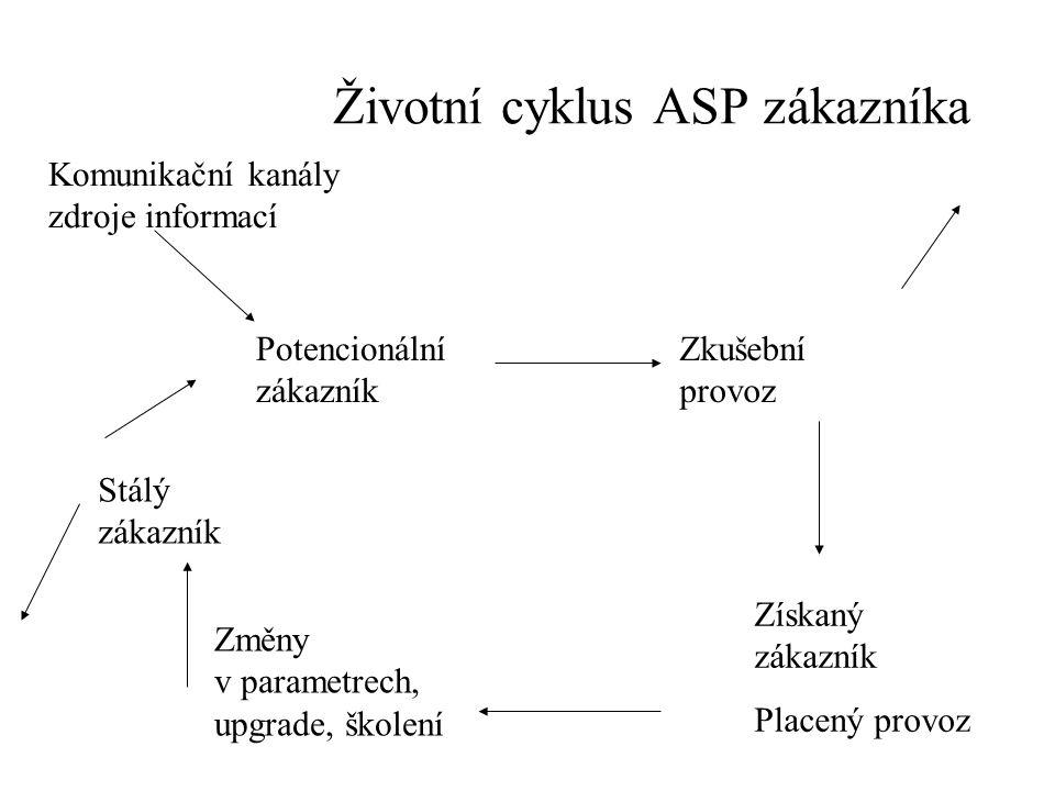 Životní cyklus ASP zákazníka