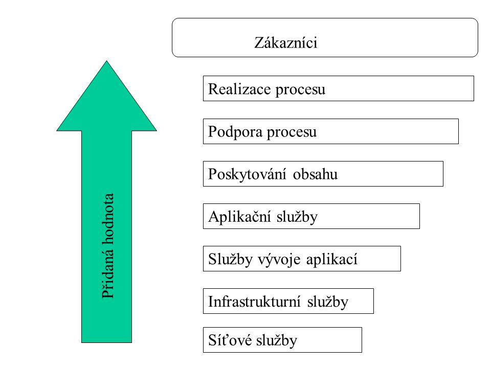 Zákazníci Realizace procesu. Podpora procesu. Poskytování obsahu. Přidaná hodnota. Aplikační služby.