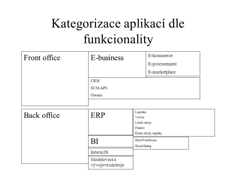 Kategorizace aplikací dle funkcionality