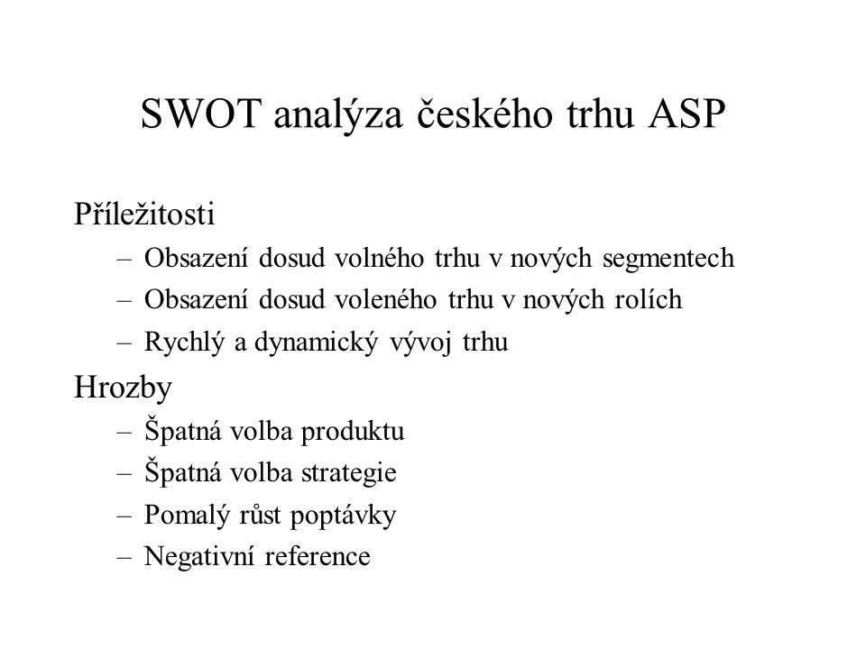 SWOT analýza českého trhu ASP
