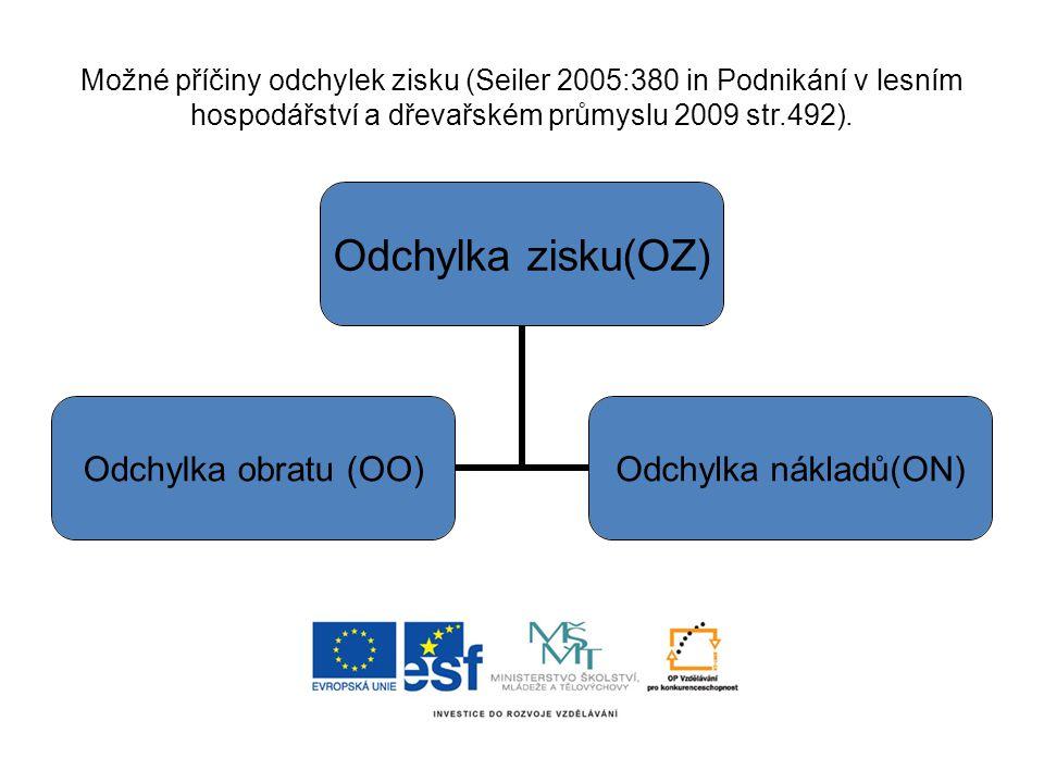 Možné příčiny odchylek zisku (Seiler 2005:380 in Podnikání v lesním hospodářství a dřevařském průmyslu 2009 str.492).