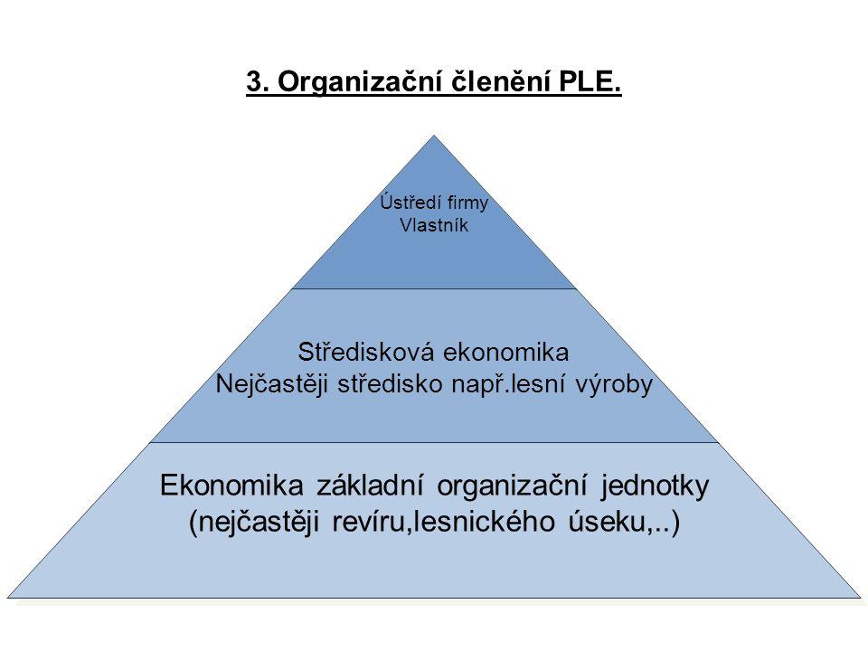 3. Organizační členění PLE.