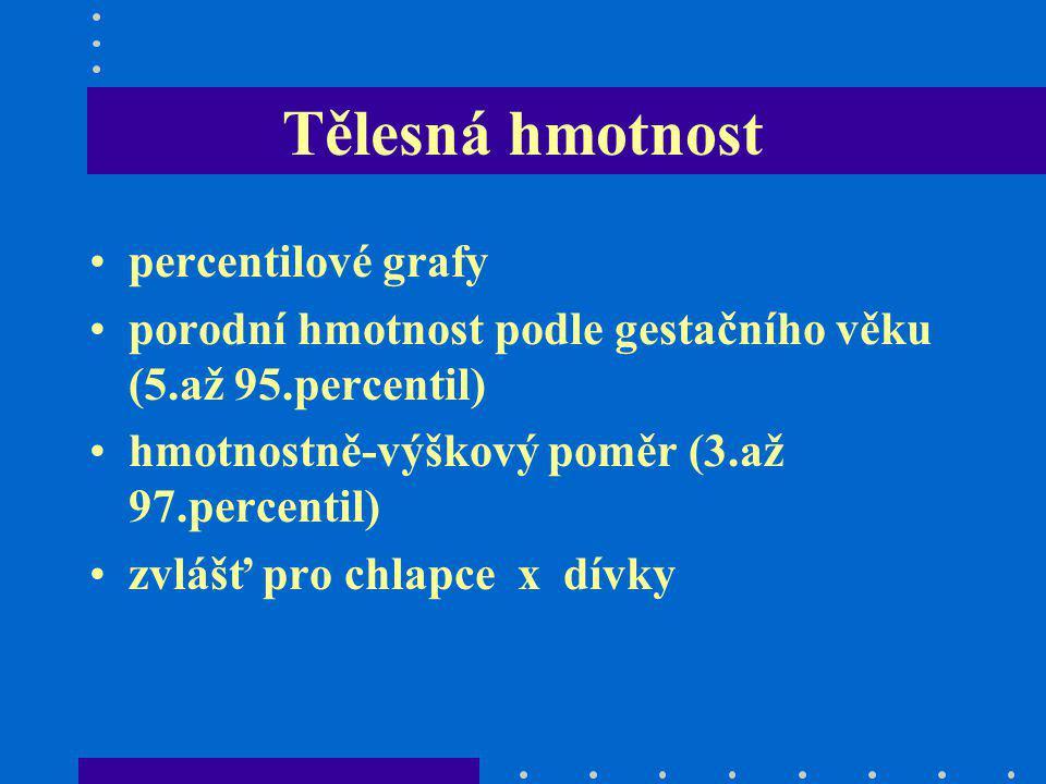 Tělesná hmotnost percentilové grafy