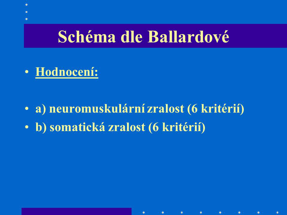 Schéma dle Ballardové Hodnocení: