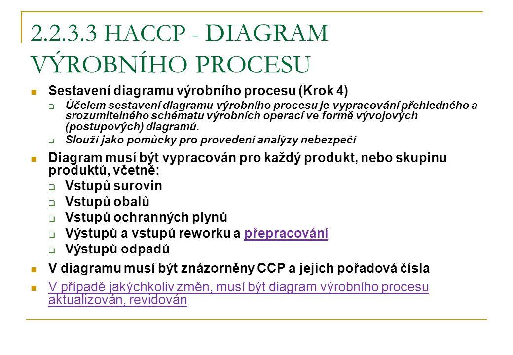2.2.3.3 HACCP - DIAGRAM VÝROBNÍHO PROCESU