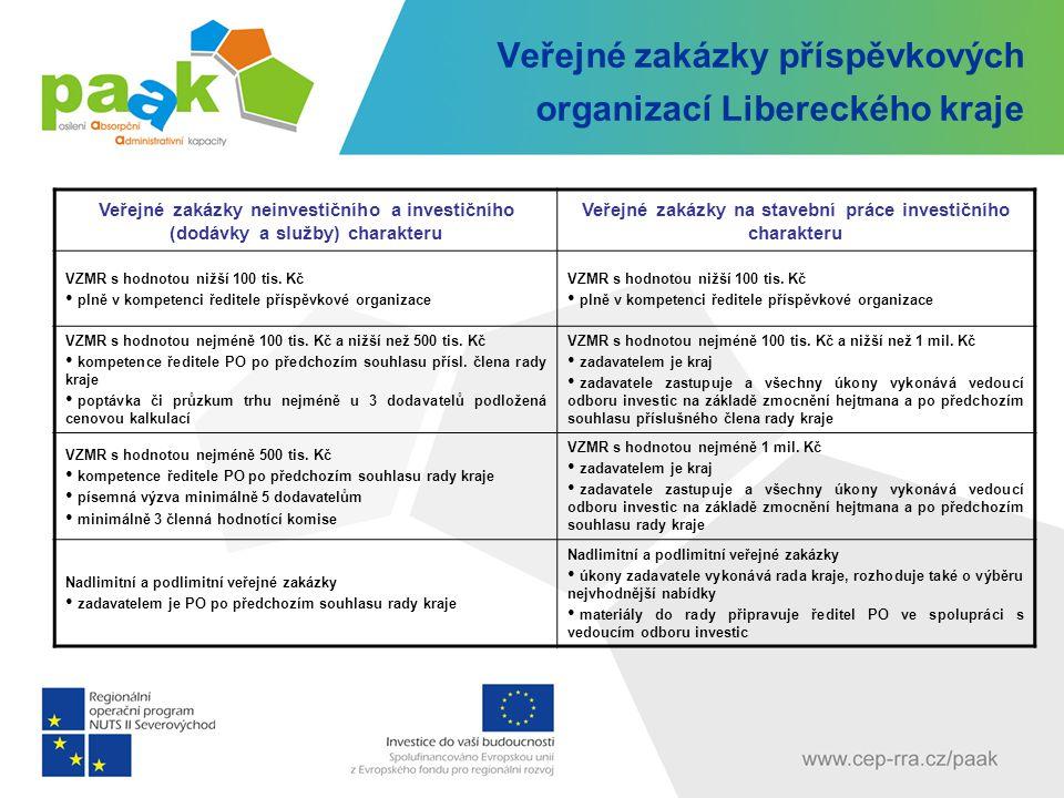 Veřejné zakázky příspěvkových organizací Libereckého kraje