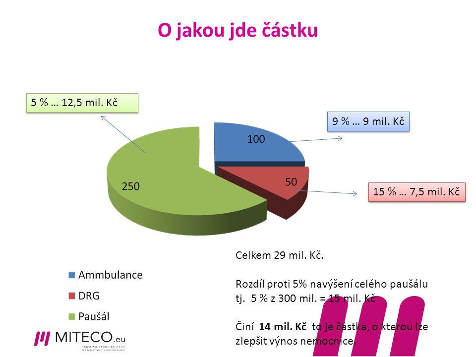 O jakou jde částku 5 % … 12,5 mil. Kč 9 % … 9 mil. Kč