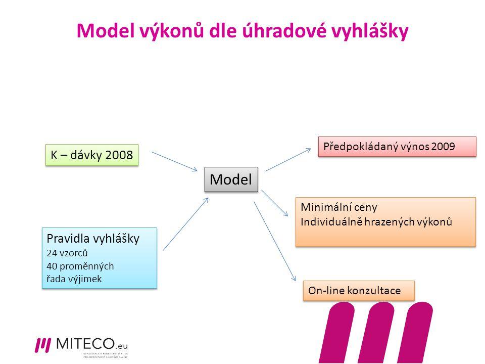 Model výkonů dle úhradové vyhlášky