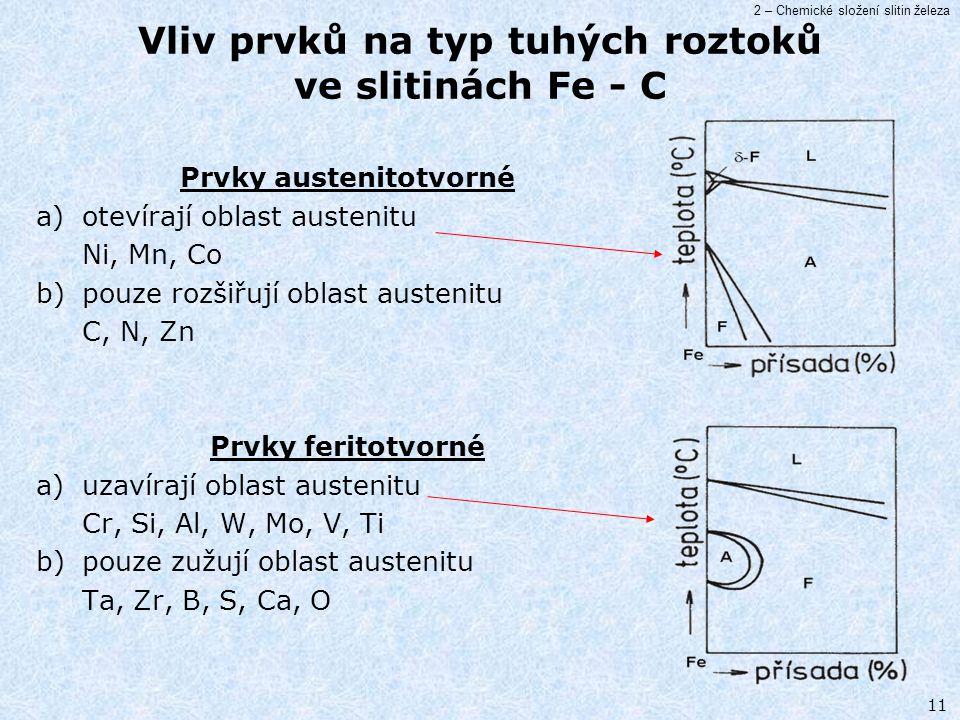 Vliv prvků na typ tuhých roztoků ve slitinách Fe - C
