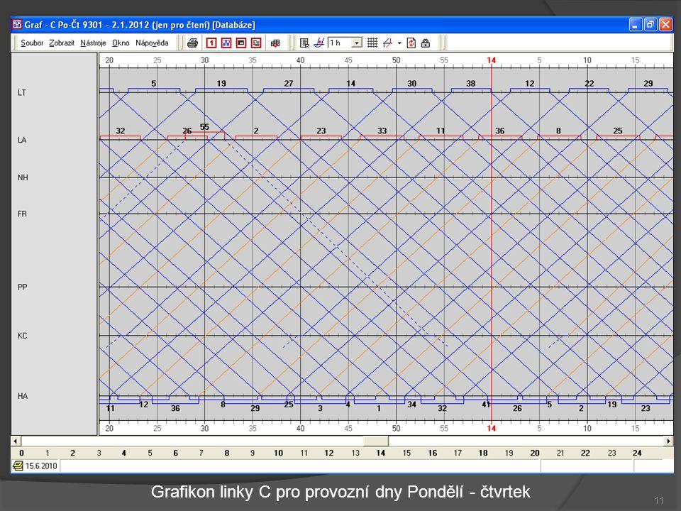 Grafikon linky C pro provozní dny Pondělí - čtvrtek