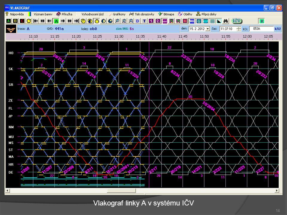 Vlakograf linky A v systému IČV
