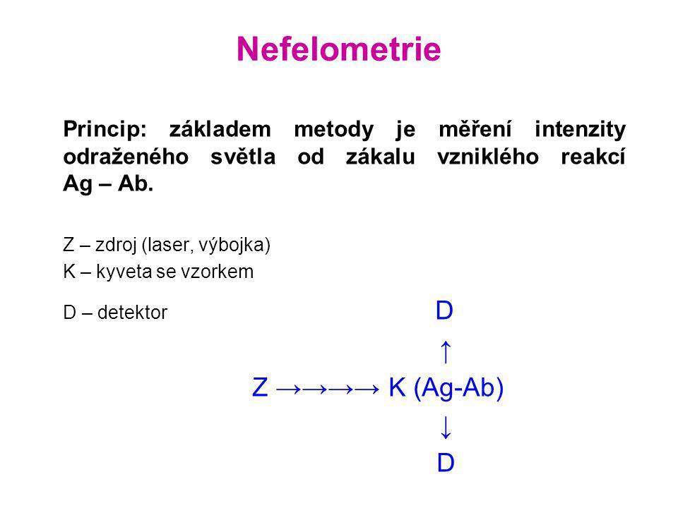 Nefelometrie ↑ Z →→→→ K (Ag-Ab) ↓ D