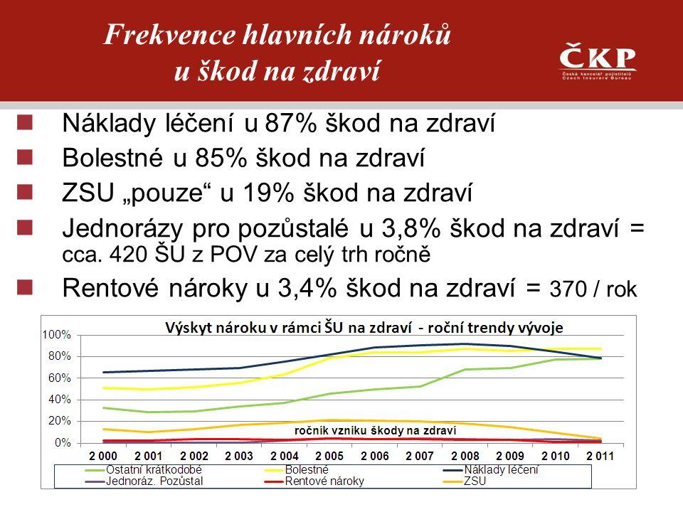 Frekvence hlavních nároků u škod na zdraví